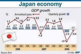 kinh tế nhật bản