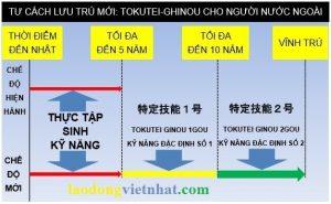 Visa Tokutei Quay Lai Lan 2